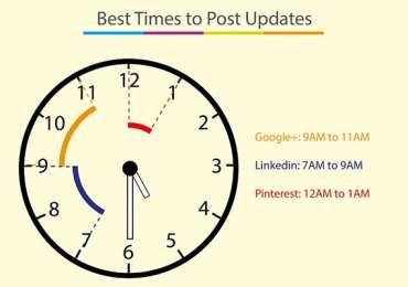 Social Media: a che ora ed in che giorno postare? - Infografica